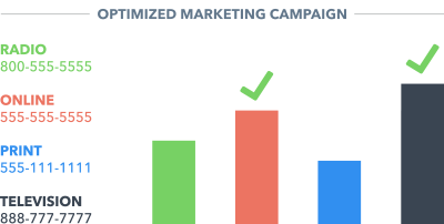 Optimized Marketing Campaign